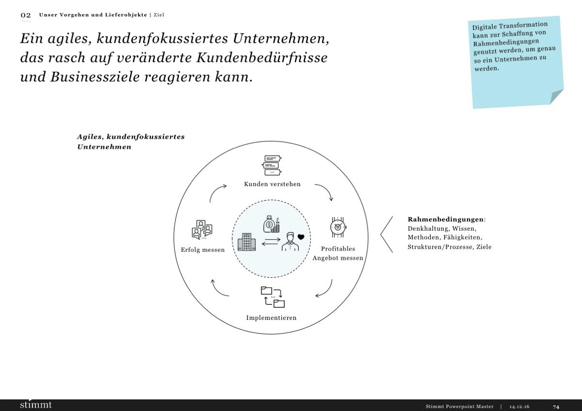 Powerpoint Gestaltung Infografik