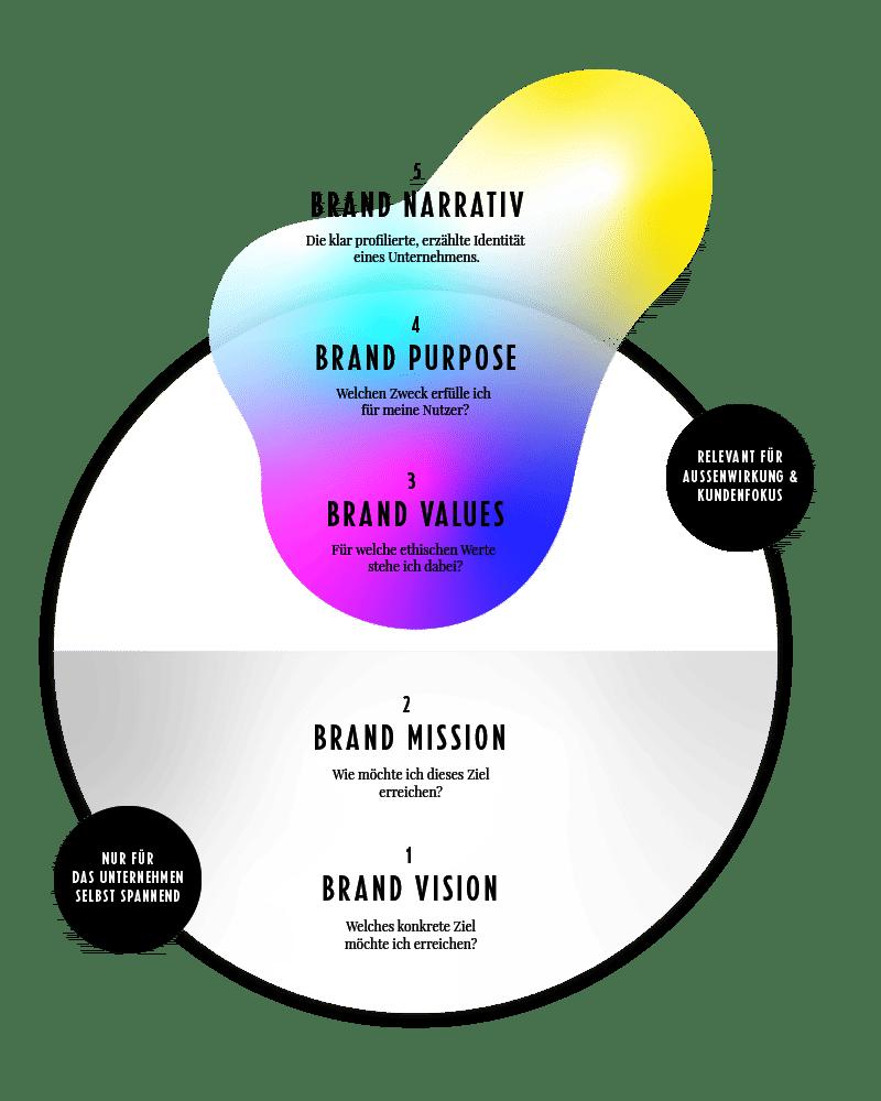 Strategic-Storytelling-Infographic